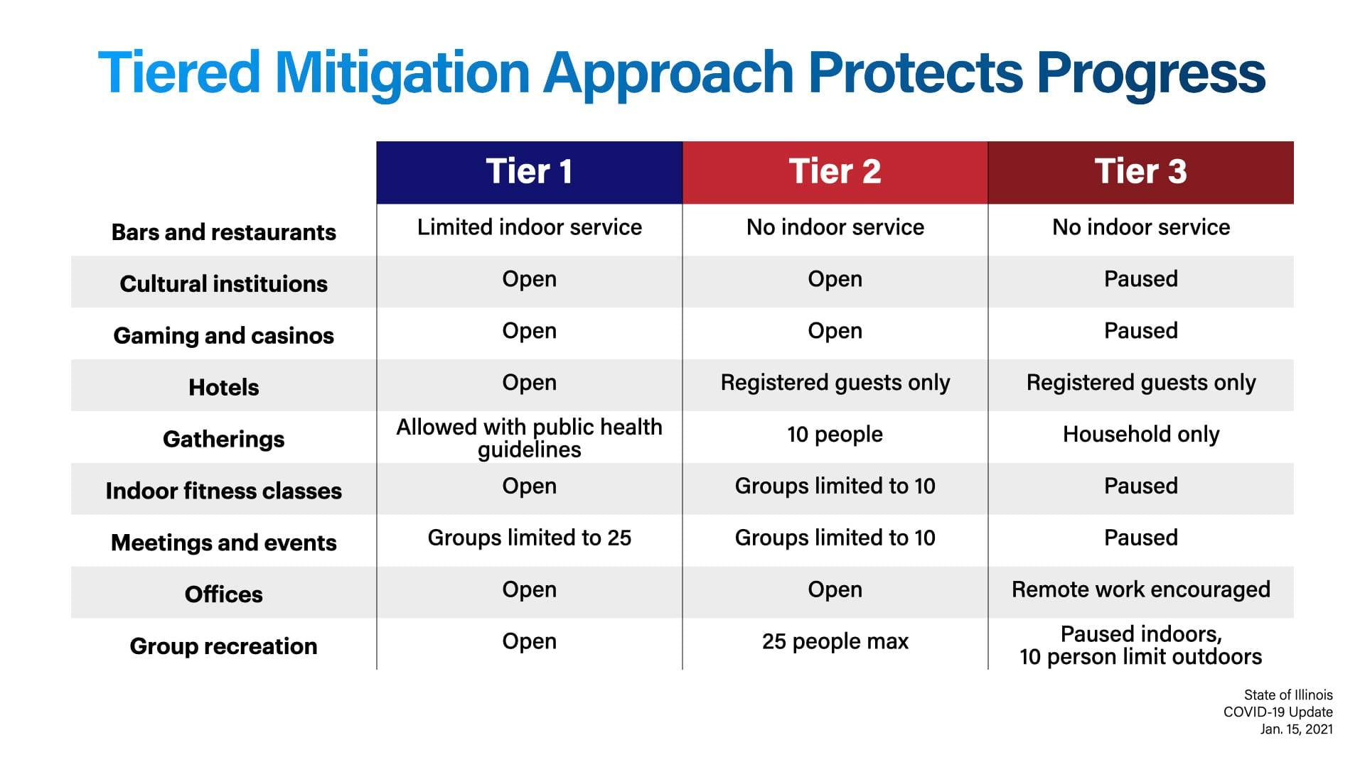 Tiered Mitigation Approach